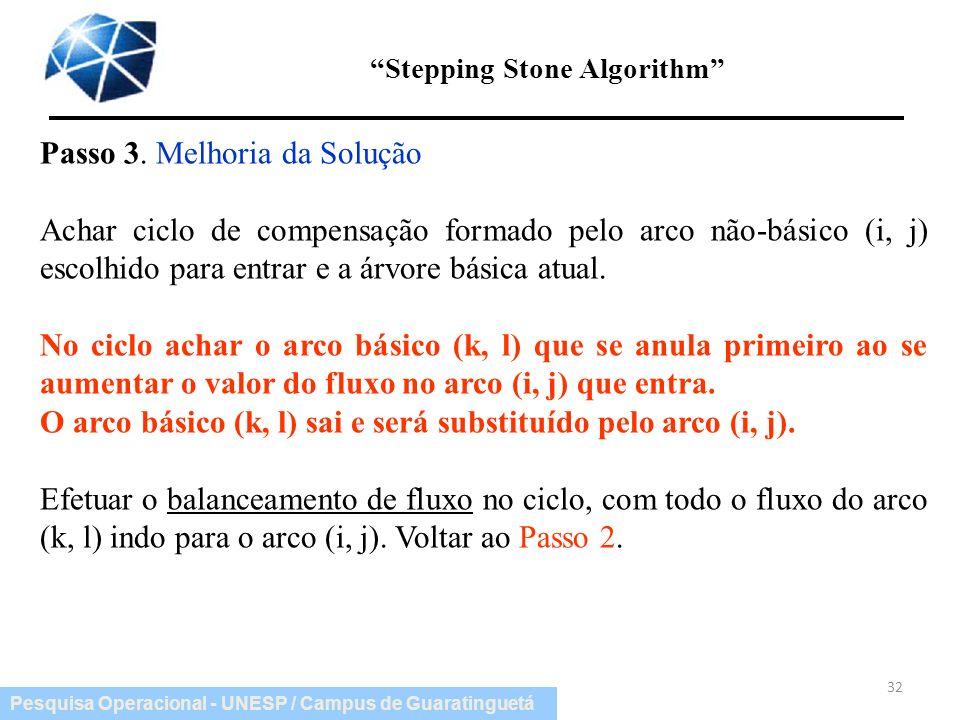 Pesquisa Operacional - UNESP / Campus de Guaratinguetá Stepping Stone Algorithm 32 Passo 3. Melhoria da Solução Achar ciclo de compensação formado pel