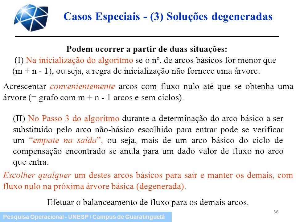 Pesquisa Operacional - UNESP / Campus de Guaratinguetá Casos Especiais - (3) Soluções degeneradas 36 Podem ocorrer a partir de duas situações: (I) Na