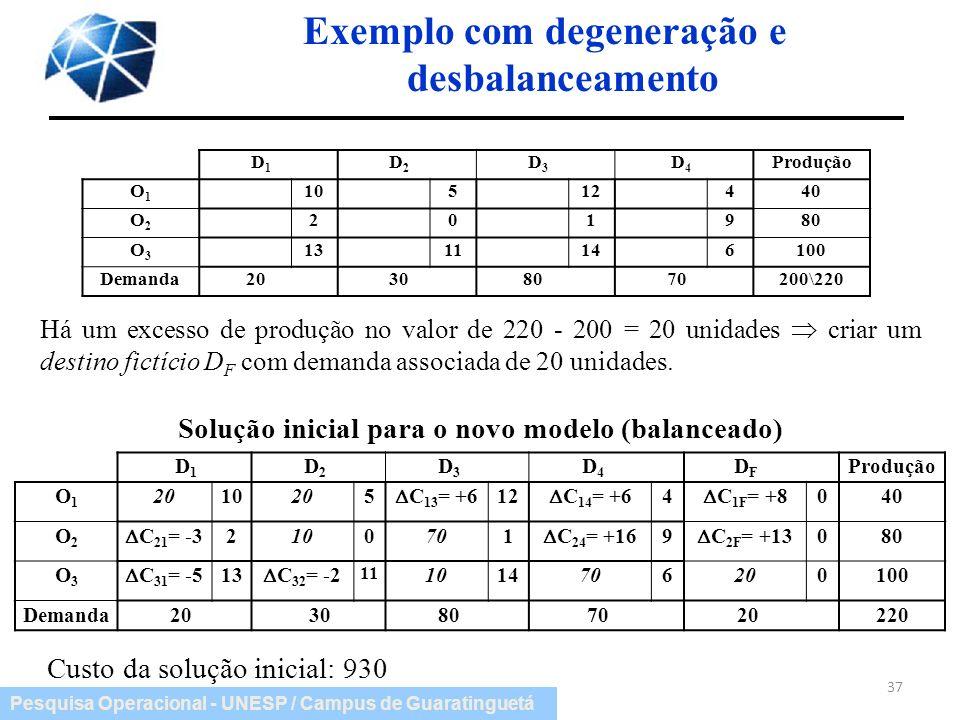 Pesquisa Operacional - UNESP / Campus de Guaratinguetá Exemplo com degeneração e desbalanceamento 37 Há um excesso de produção no valor de 220 - 200 =
