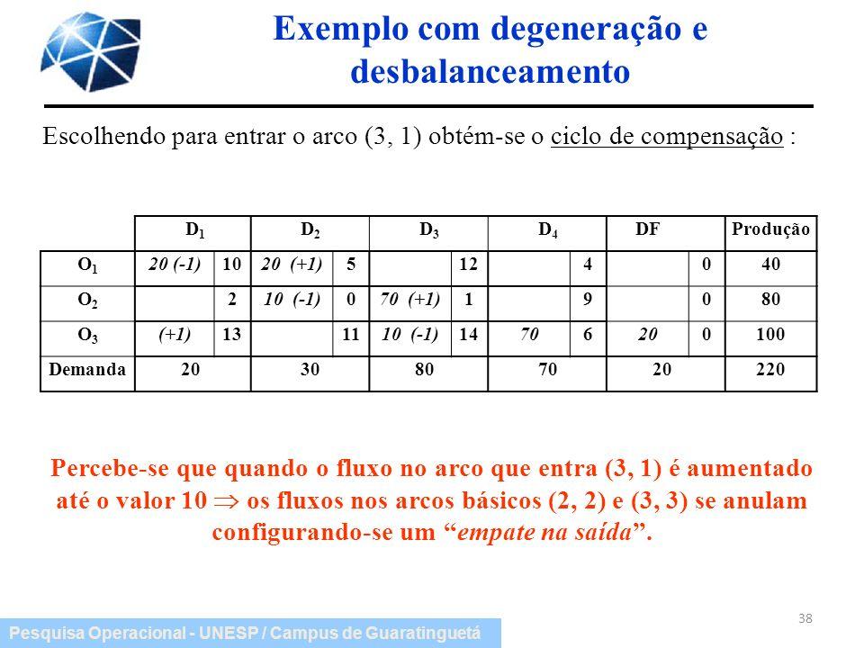 Pesquisa Operacional - UNESP / Campus de Guaratinguetá D 1 D 2 D 3 D 4 DFProdução O1O1 20 (-1)1020 (+1)5124040 O2O2 210 (-1)070 (+1)19080 O3O3 (+1)131