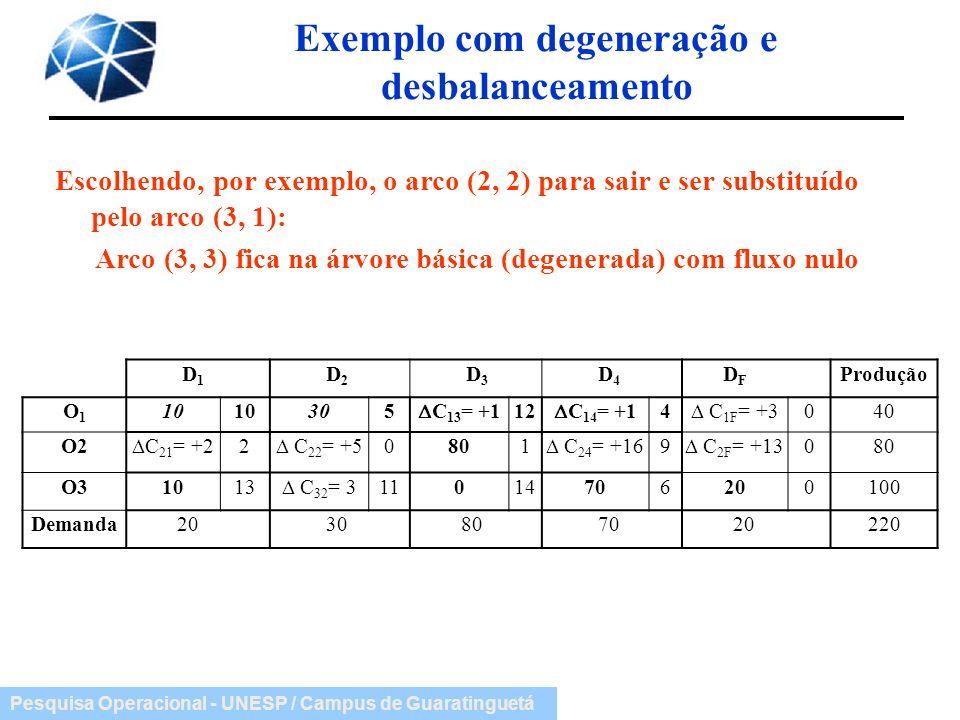 Pesquisa Operacional - UNESP / Campus de Guaratinguetá Exemplo com degeneração e desbalanceamento Escolhendo, por exemplo, o arco (2, 2) para sair e s