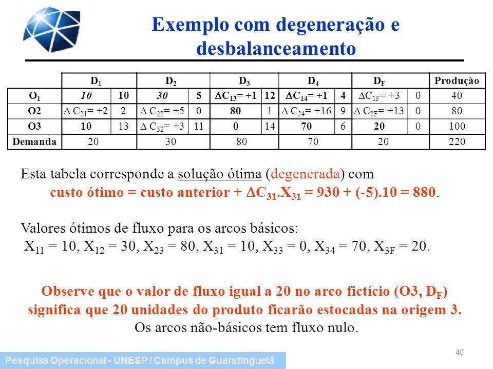Pesquisa Operacional - UNESP / Campus de Guaratinguetá D 1 D 2 D 3 D 4 DFDF Produção O1O1 10 305 C 13 = +1 12 C 14 = +1 4 C 1F = +3 040 O2 C 21 = +2 2