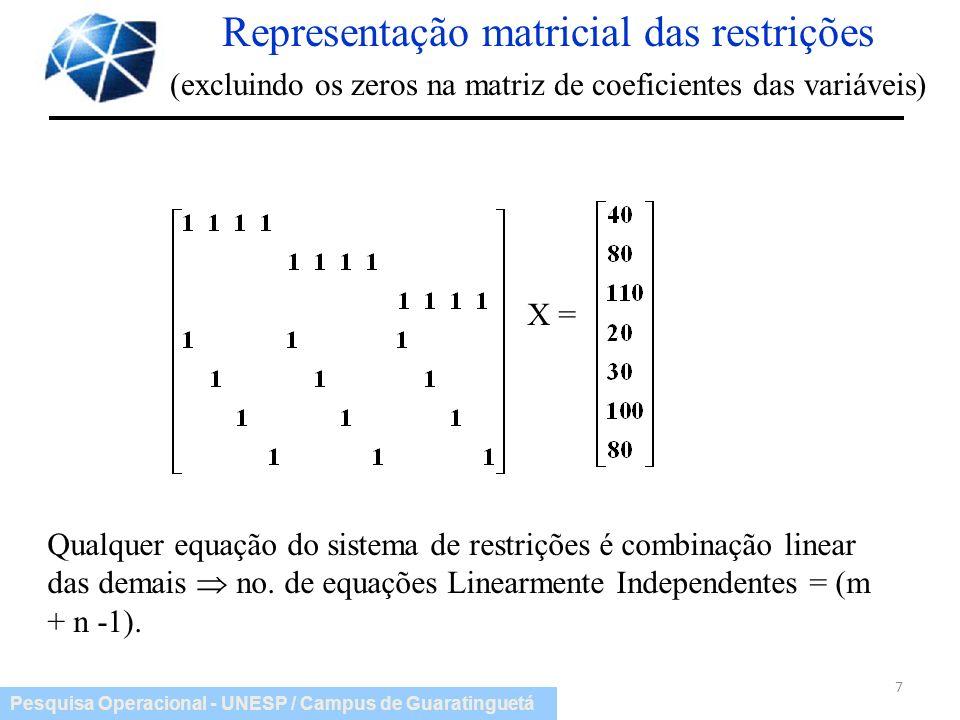 Pesquisa Operacional - UNESP / Campus de Guaratinguetá 7 X = Qualquer equação do sistema de restrições é combinação linear das demais no. de equações