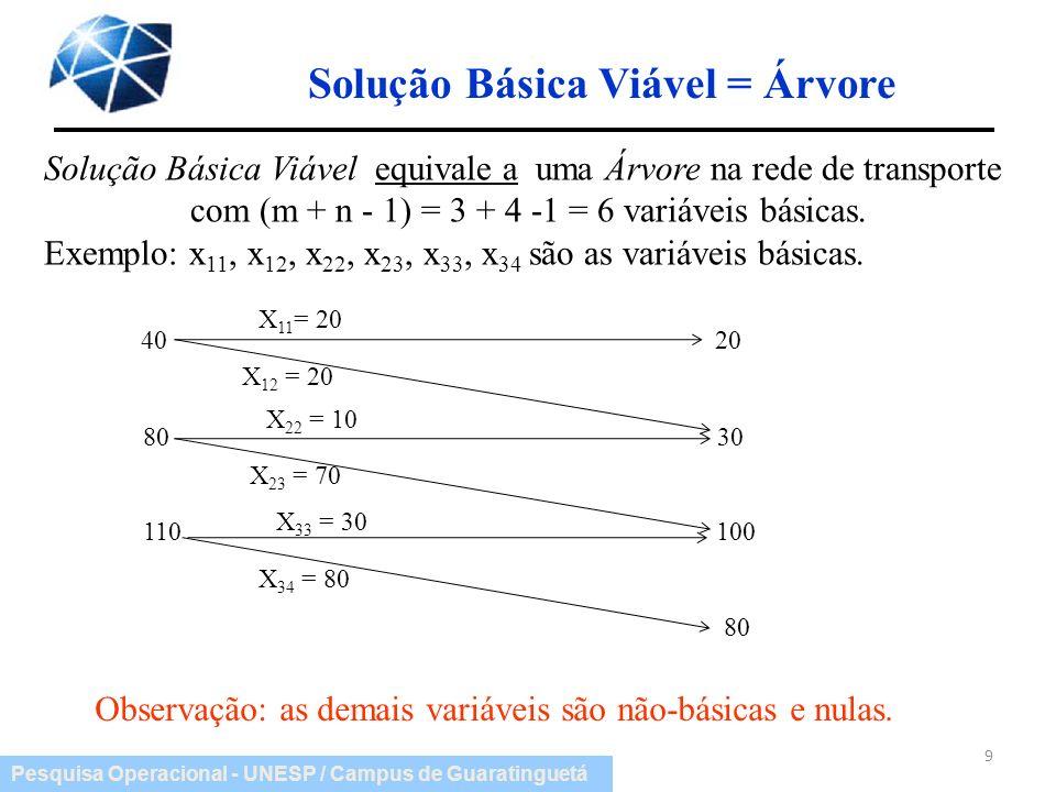 Pesquisa Operacional - UNESP / Campus de Guaratinguetá Solução Básica Viável equivale a uma Árvore na rede de transporte com (m + n - 1) = 3 + 4 -1 =