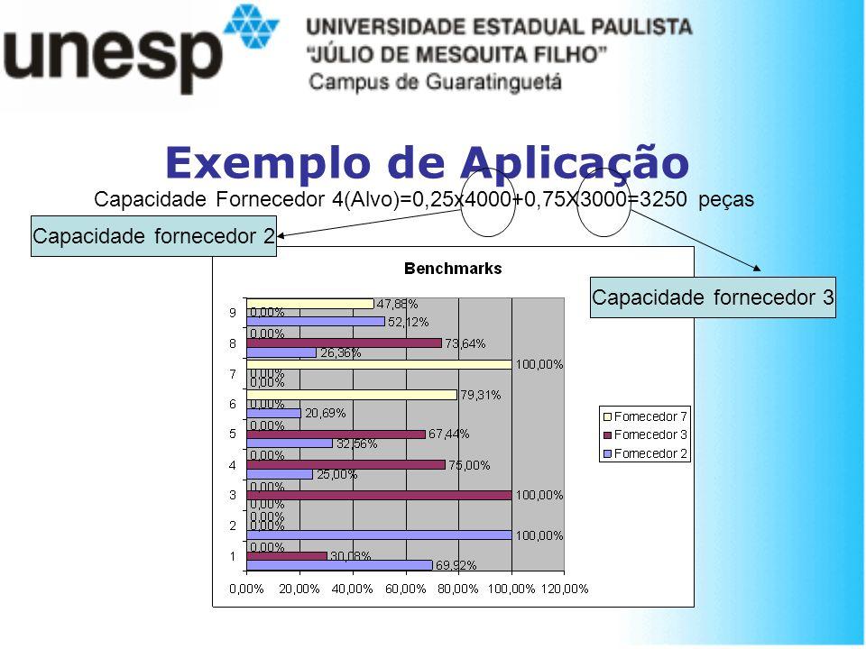 Capacidade Fornecedor 4(Alvo)=0,25x4000+0,75X3000=3250 peças Capacidade fornecedor 2 Capacidade fornecedor 3