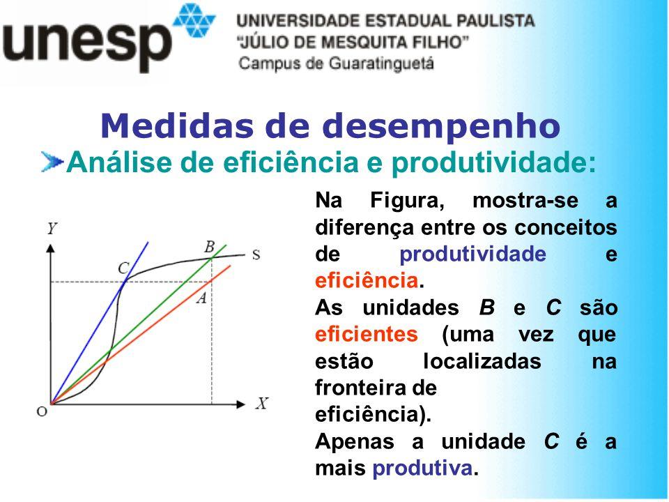 Medidas de desempenho Análise de eficiência e produtividade: Na Figura, mostra-se a diferença entre os conceitos de produtividade e eficiência. As uni