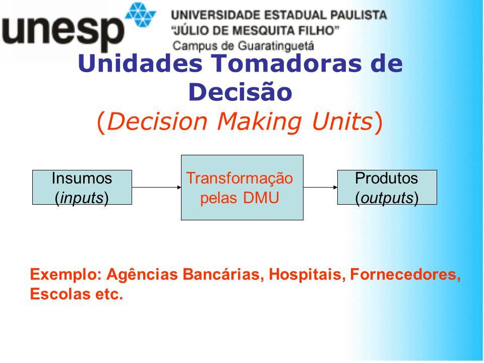 Unidades Tomadoras de Decisão (Decision Making Units) Transformação pelas DMU Insumos (inputs) Produtos (outputs) Exemplo: Agências Bancárias, Hospita