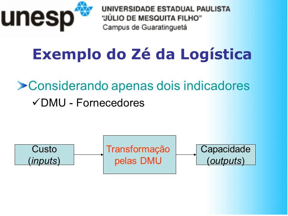 Exemplo do Zé da Logística Considerando apenas dois indicadores DMU - Fornecedores Transformação pelas DMU Custo (inputs) Capacidade (outputs)