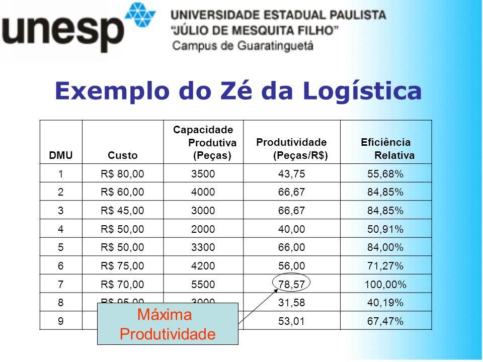 Exemplo do Zé da Logística DMUCusto Capacidade Produtiva (Peças) Produtividade (Peças/R$) Eficiência Relativa 1R$ 80,00350043,7555,68% 2R$ 60,00400066