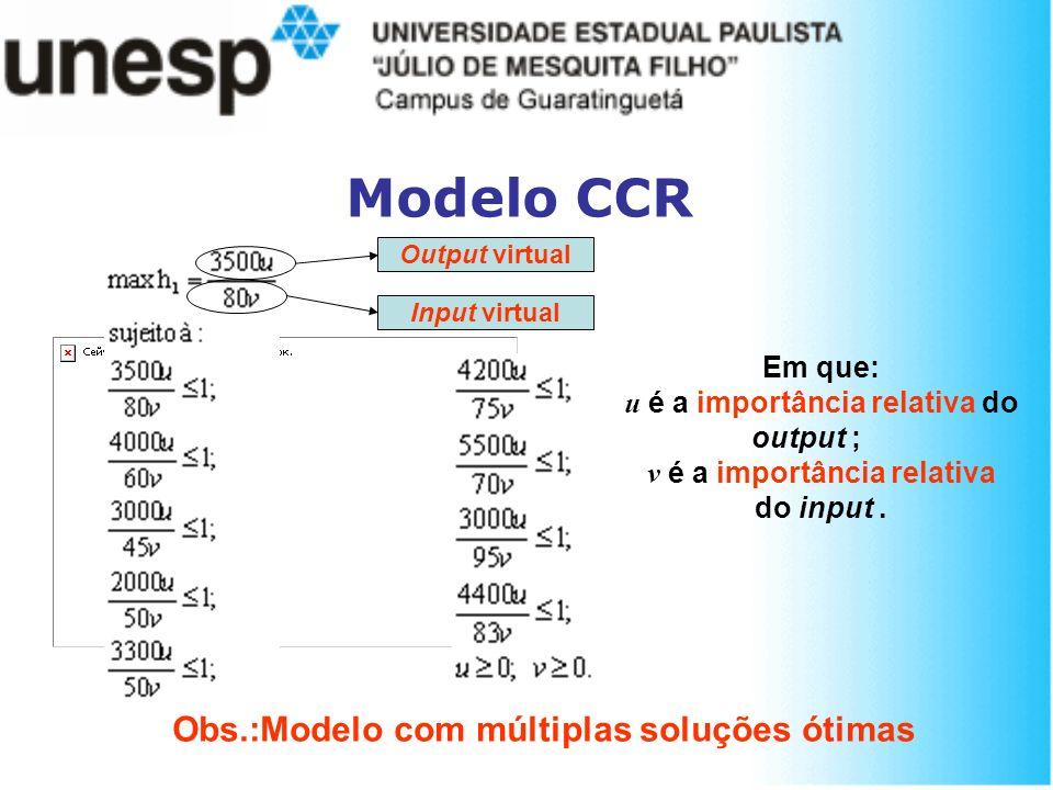 Modelo CCR Em que: u é a importância relativa do output ; v é a importância relativa do input. Output virtual Input virtual Obs.:Modelo com múltiplas