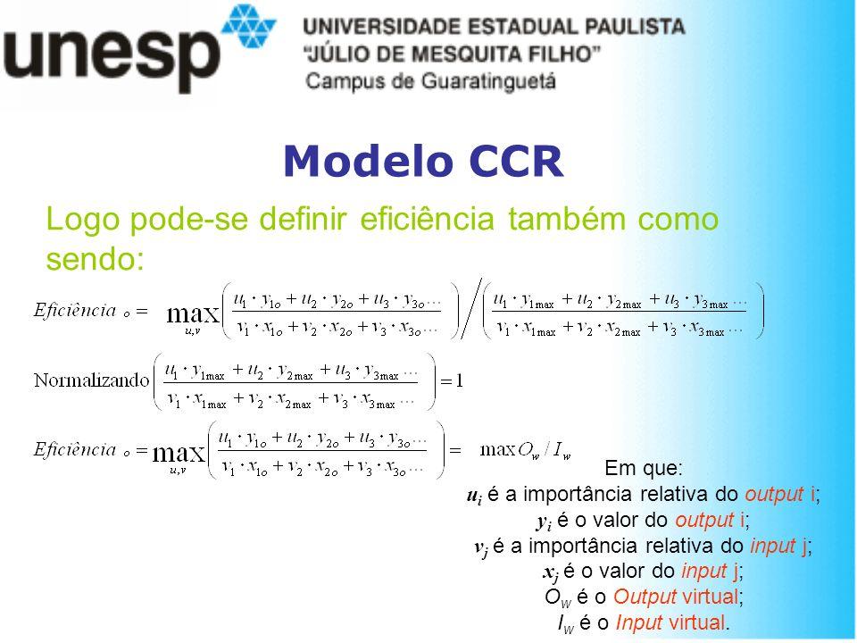 Modelo CCR Em que: u i é a importância relativa do output i; y i é o valor do output i; v j é a importância relativa do input j; x j é o valor do inpu