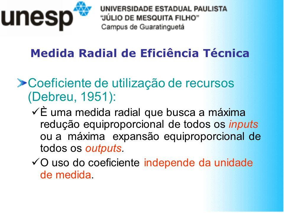 Medida Radial de Eficiência Técnica Coeficiente de utilização de recursos (Debreu, 1951): È uma medida radial que busca a máxima redução equiproporcio