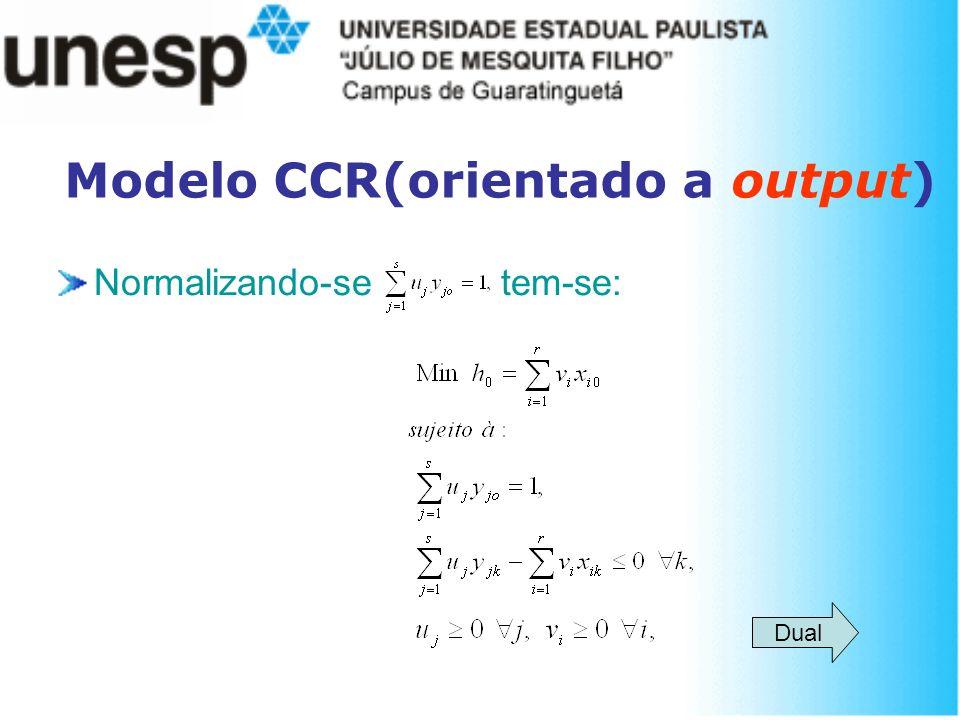 Modelo CCR(orientado a output) Normalizando-se tem-se: Dual