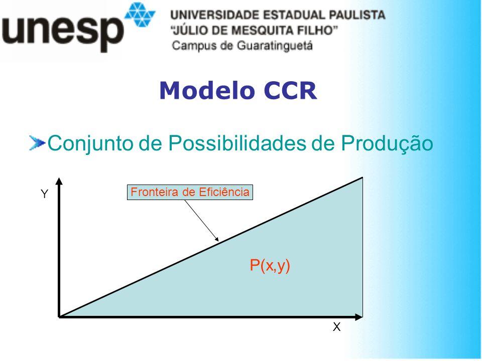 Modelo CCR Conjunto de Possibilidades de Produção P(x,y) Fronteira de Eficiência Y X
