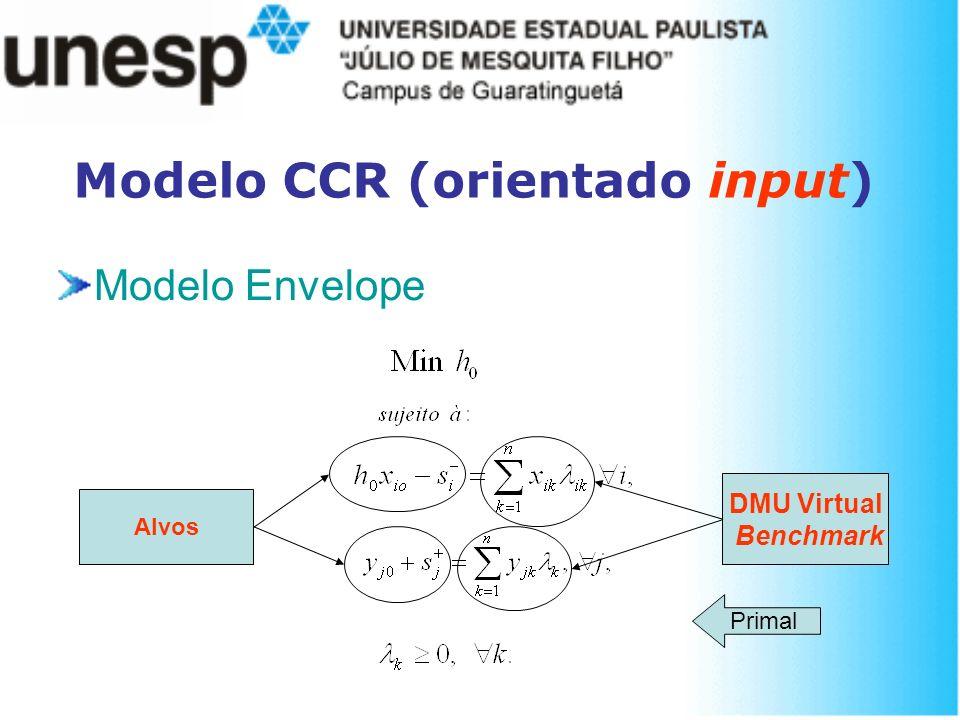 Modelo CCR (orientado input) Modelo Envelope Primal Alvos DMU Virtual Benchmark