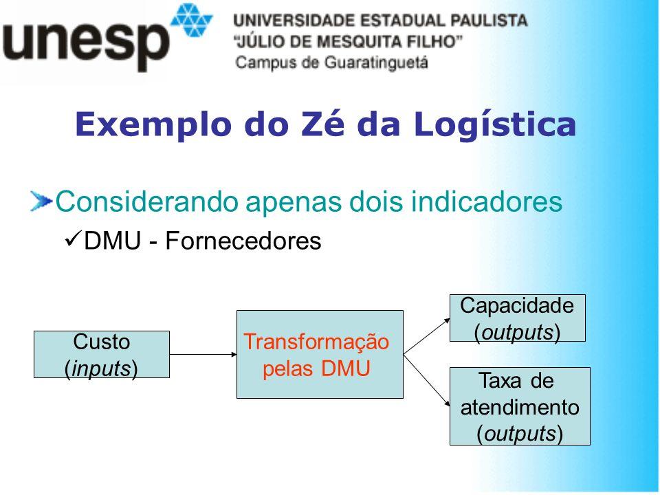 Considerando apenas dois indicadores DMU - Fornecedores Exemplo do Zé da Logística Transformação pelas DMU Custo (inputs) Capacidade (outputs) Taxa de