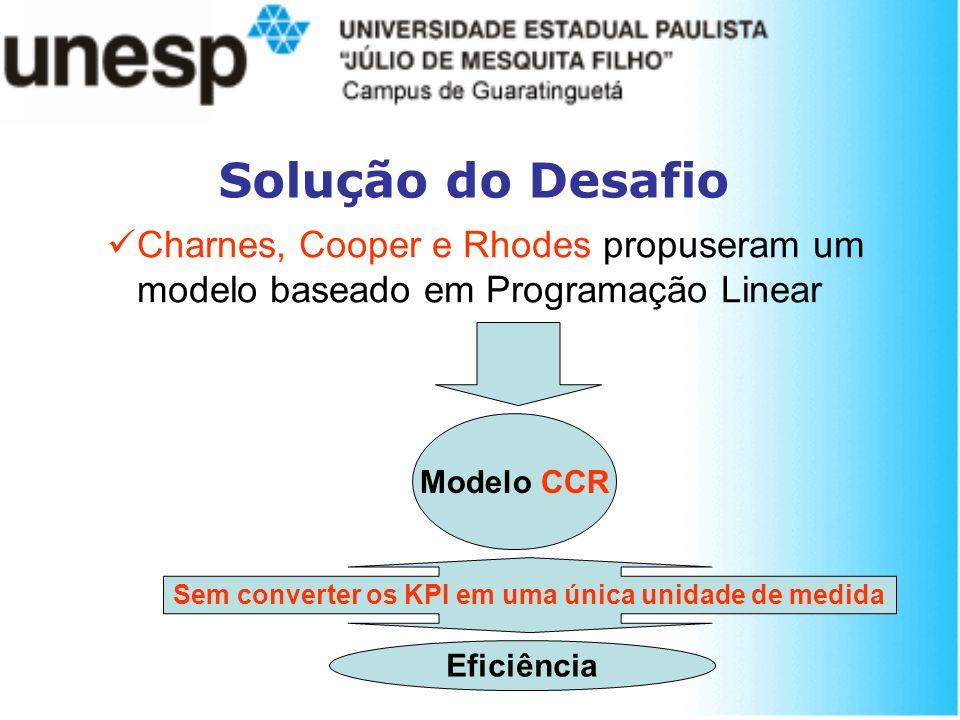 Solução do Desafio Charnes, Cooper e Rhodes propuseram um modelo baseado em Programação Linear Modelo CCR Sem converter os KPI em uma única unidade de
