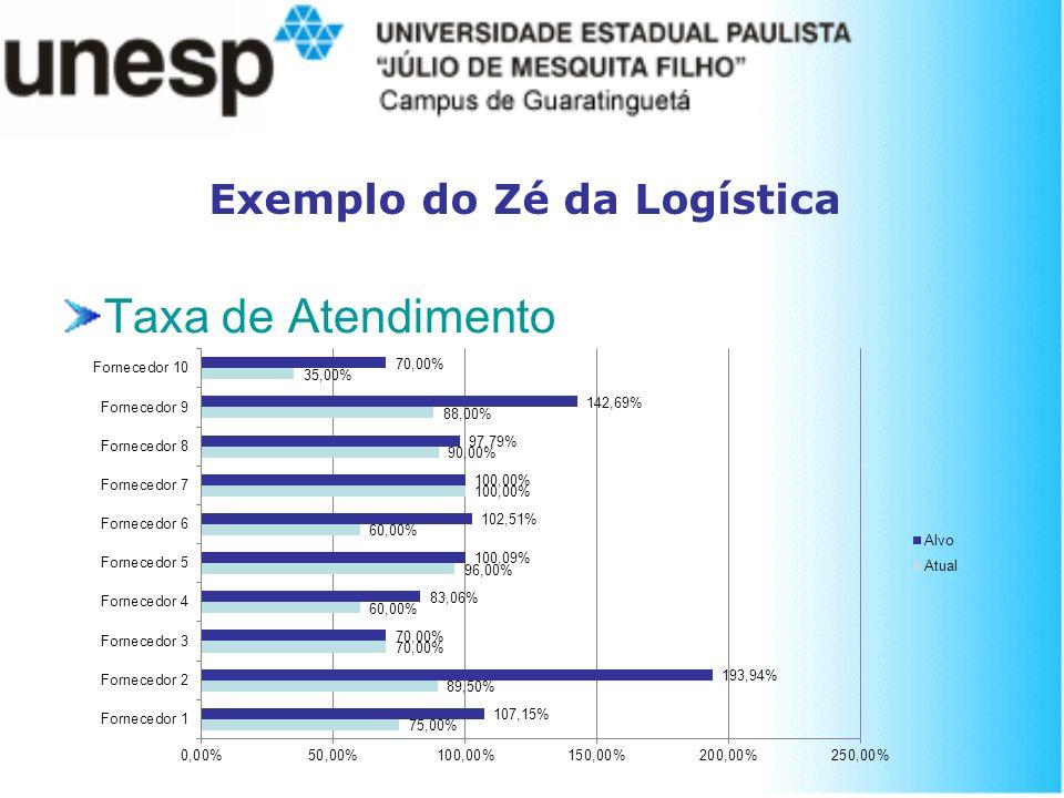 Exemplo do Zé da Logística Taxa de Atendimento