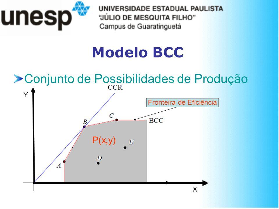 Modelo BCC Conjunto de Possibilidades de Produção P(x,y) Fronteira de Eficiência Y X