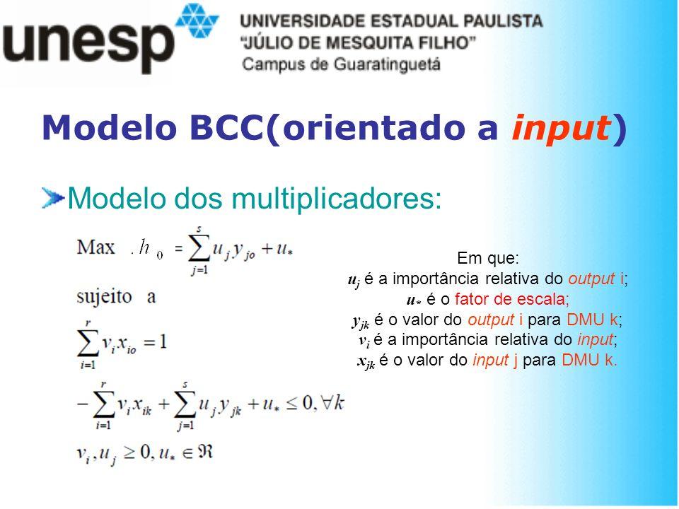 Modelo dos multiplicadores: Modelo BCC(orientado a input) Em que: u j é a importância relativa do output i; u * é o fator de escala; y jk é o valor do