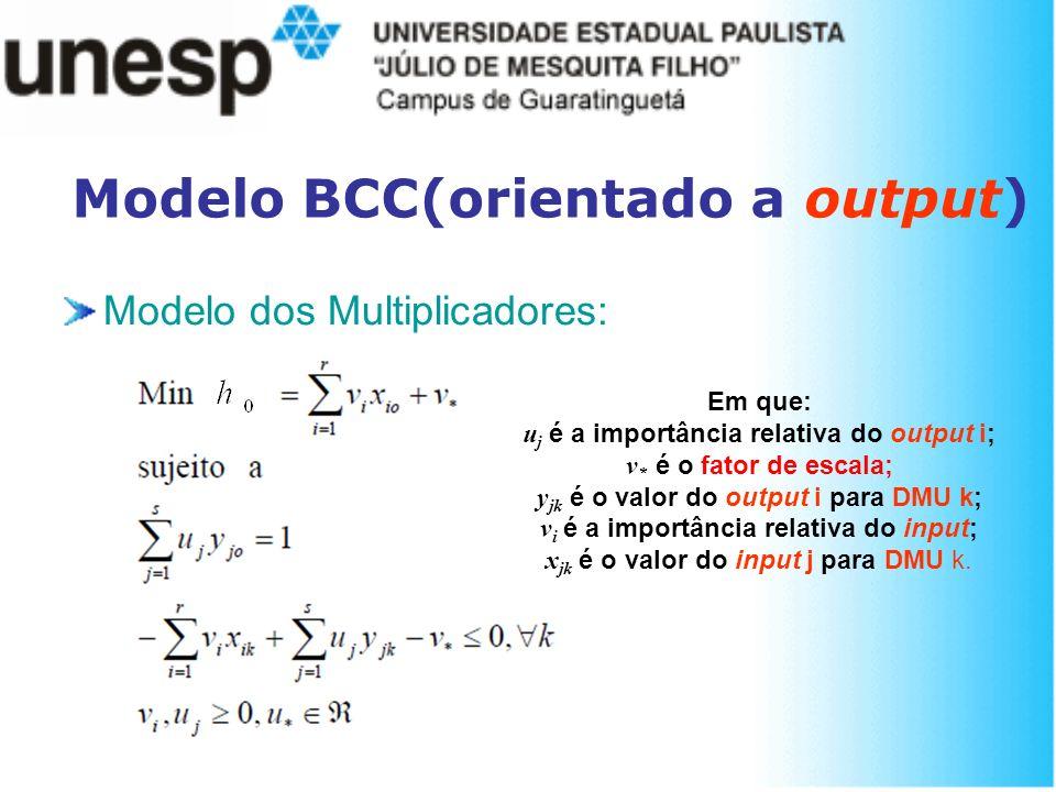 Modelo BCC(orientado a output) Modelo dos Multiplicadores: Em que: u j é a importância relativa do output i; v * é o fator de escala; y jk é o valor d