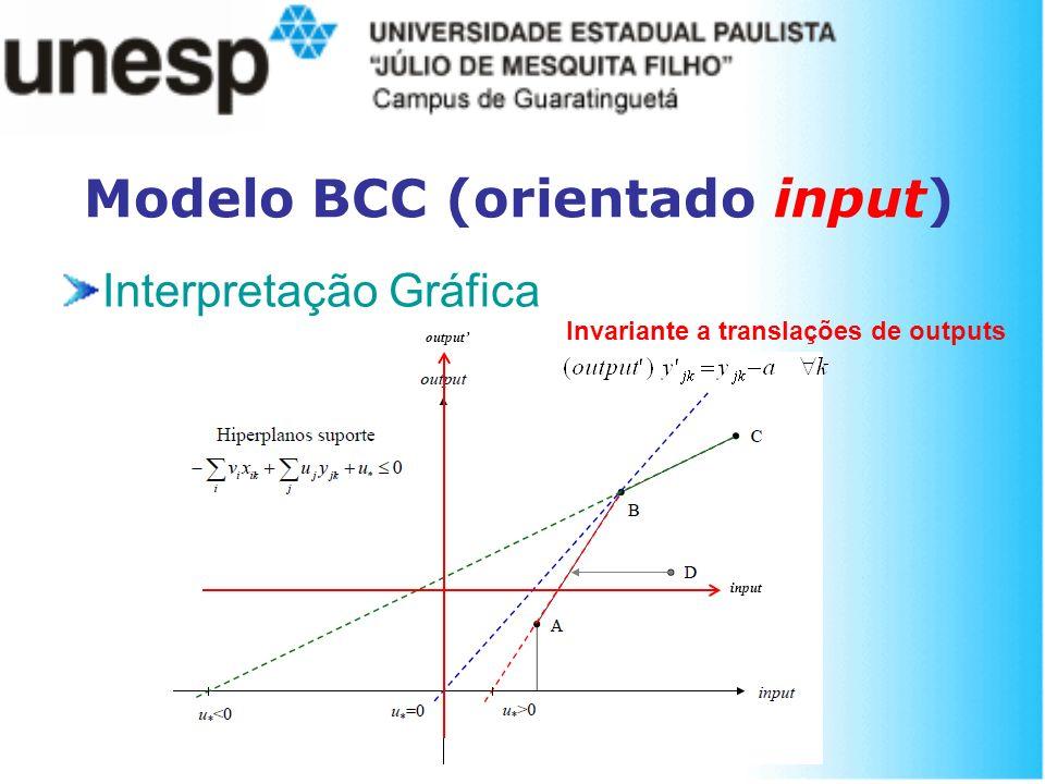 Modelo BCC (orientado input) Interpretação Gráfica output input Invariante a translações de outputs