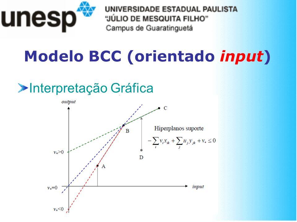 Modelo BCC (orientado input) Interpretação Gráfica