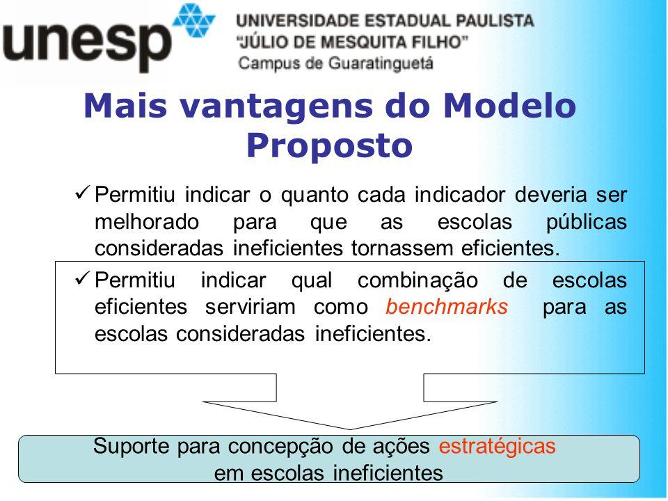 Mais vantagens do Modelo Proposto Permitiu indicar o quanto cada indicador deveria ser melhorado para que as escolas públicas consideradas ineficiente