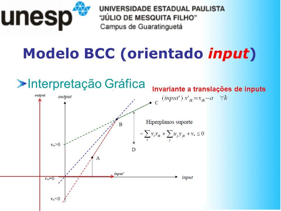 Modelo BCC (orientado input) Interpretação Gráfica output input Invariante a translações de inputs
