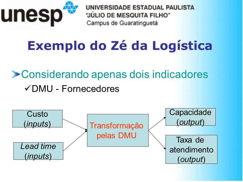 Exemplo do Zé da Logística Considerando apenas dois indicadores DMU - Fornecedores Transformação pelas DMU Custo (inputs) Capacidade (output) Taxa de