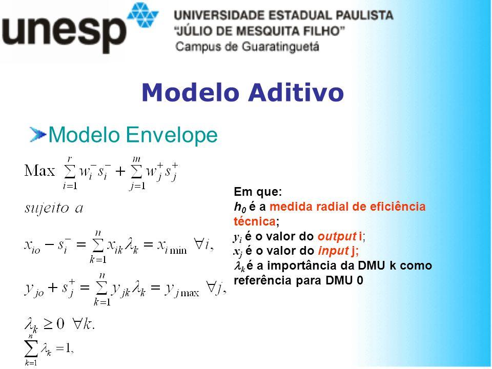 Modelo Aditivo Modelo Envelope Em que: h 0 é a medida radial de eficiência técnica; y i é o valor do output i; x j é o valor do input j; k é a importâ