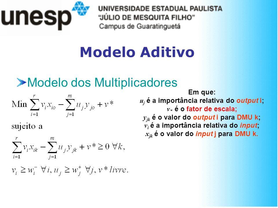 Modelo Aditivo Modelo dos Multiplicadores Em que: u j é a importância relativa do output i; v * é o fator de escala; y jk é o valor do output i para D