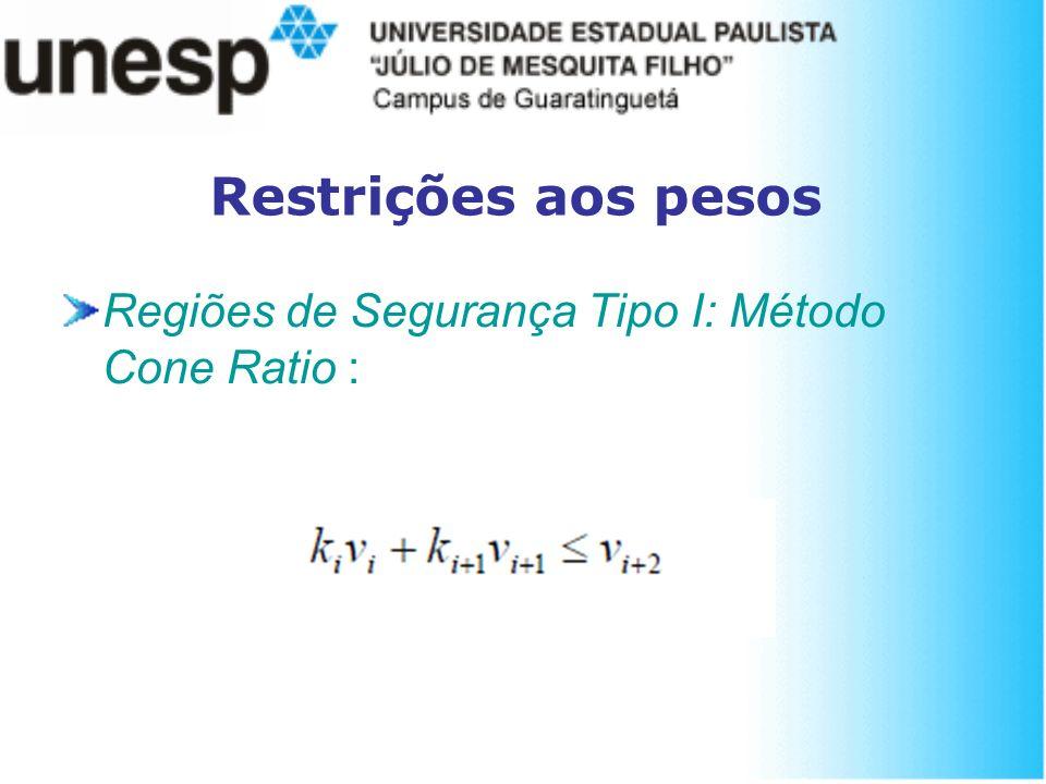 Restrições aos pesos Regiões de Segurança Tipo I: Método Cone Ratio :