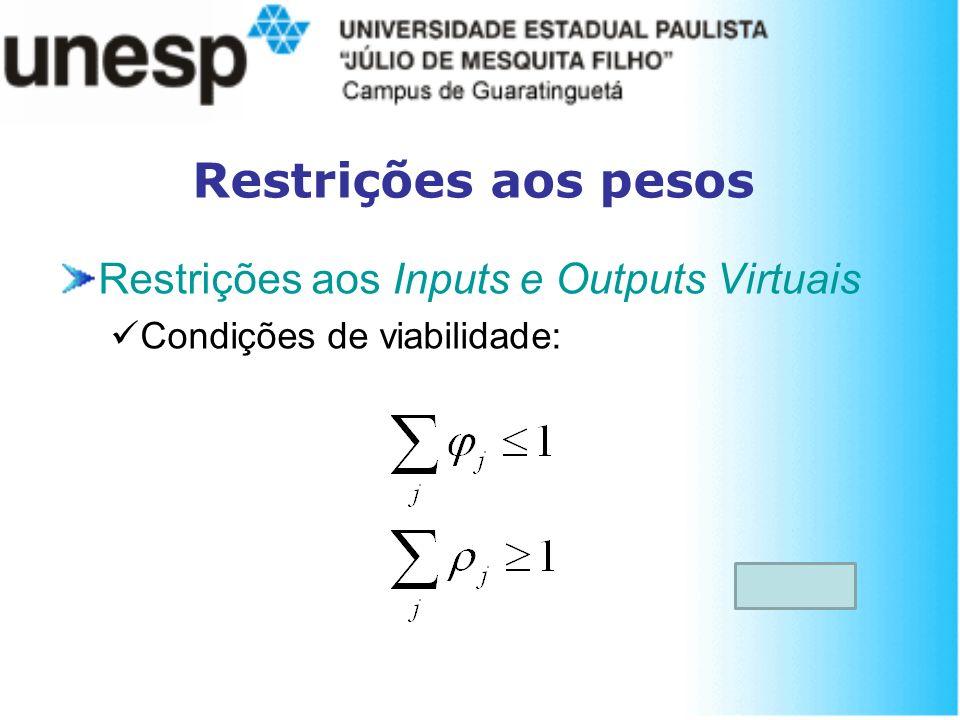 Restrições aos pesos Restrições aos Inputs e Outputs Virtuais Condições de viabilidade: