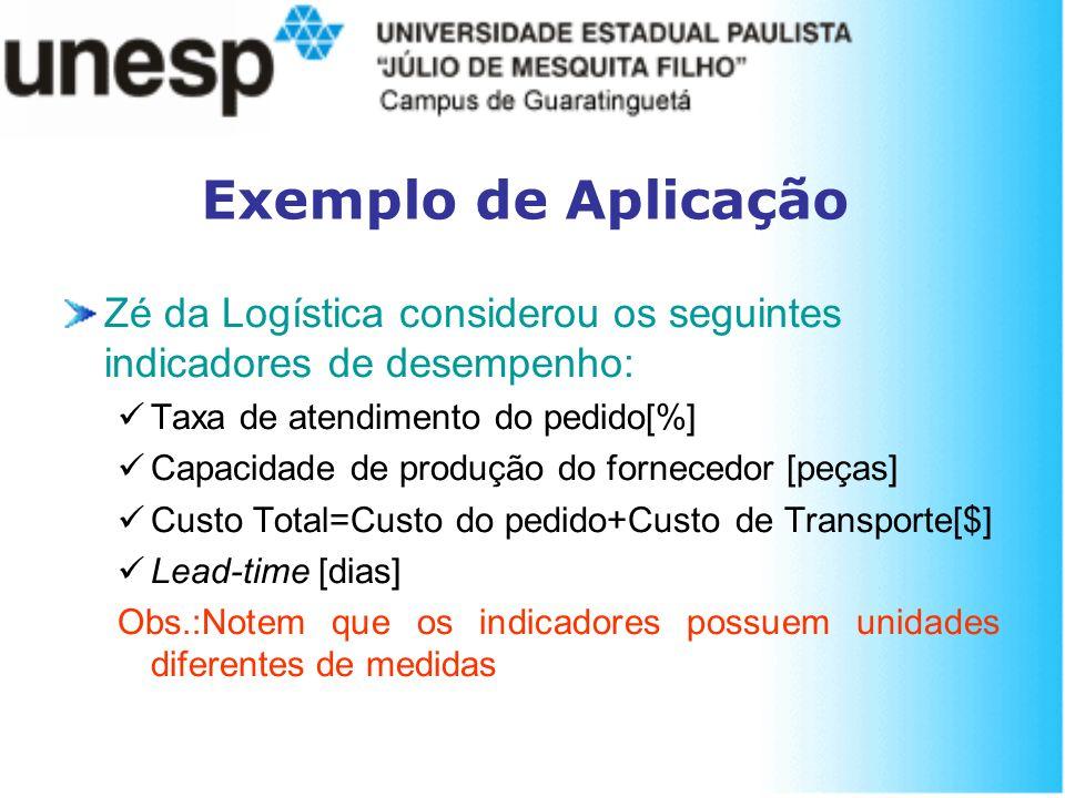 Exemplo de Aplicação Zé da Logística considerou os seguintes indicadores de desempenho: Taxa de atendimento do pedido[%] Capacidade de produção do for