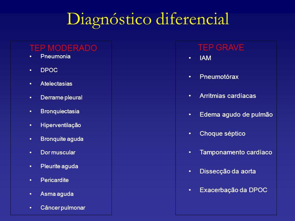 Diagnóstico diferencial TEP MODERADO Pneumonia DPOC Atelectasias Derrame pleural Bronquiectasia Hiperventilação Bronquite aguda Dor muscular Pleurite