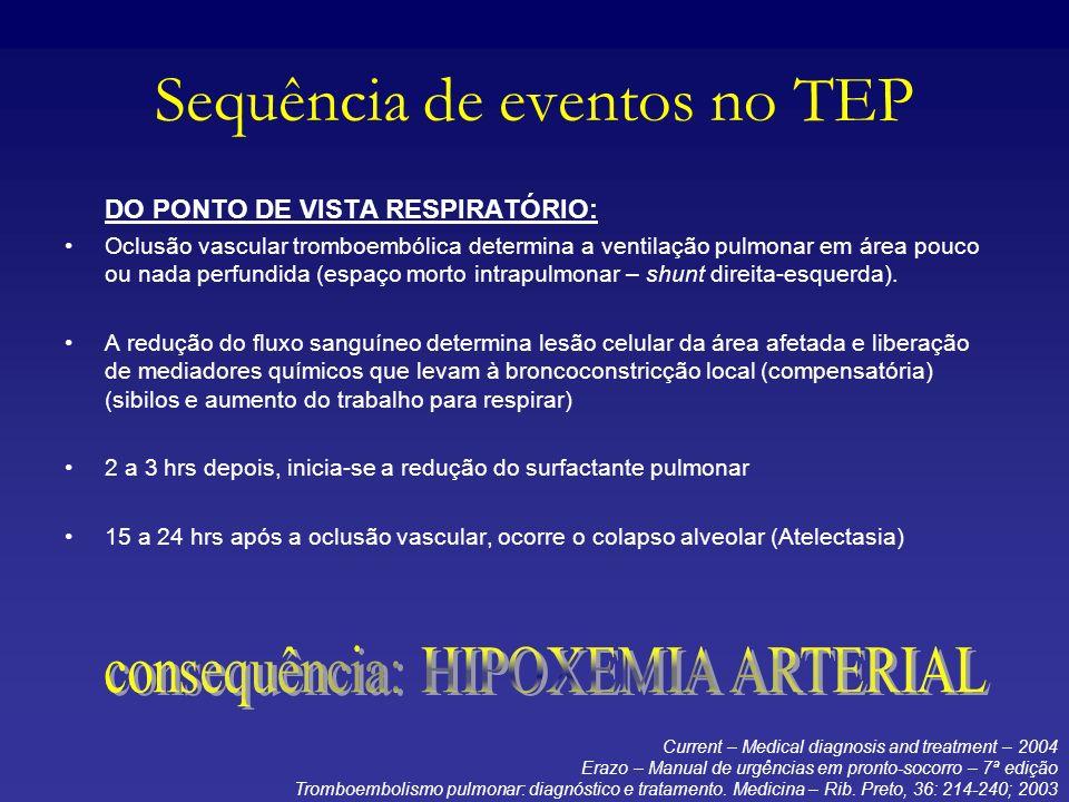 Prevenção A possibilidade de profilaxia da TVP é extremamente atrativa.