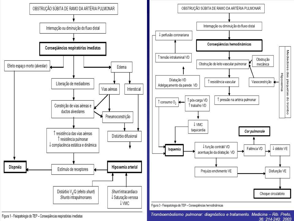 Gasometria arterial Os principais achados são: –Hipoxemia –Aumento da diferença alvéolo-arterial de O 2 –Hipocapnia e alcalose respirátoria por hiperventilação Medicina de urgência – Guias de Medicina ambulatorial e Hospitalar - UNIFESP