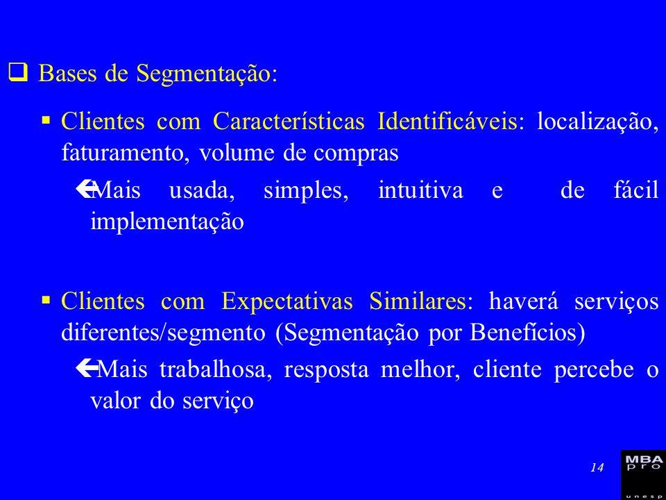 14 Bases de Segmentação: Clientes com Características Identificáveis: localização, faturamento, volume de compras çMais usada, simples, intuitiva e de