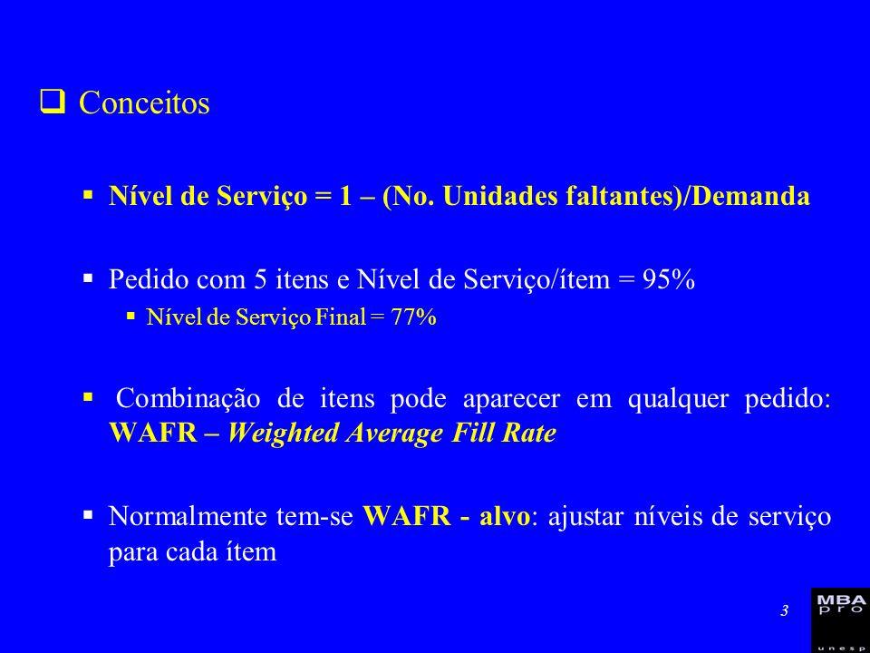 3 Conceitos Nível de Serviço = 1 – (No. Unidades faltantes)/Demanda Pedido com 5 itens e Nível de Serviço/ítem = 95% Nível de Serviço Final = 77% Comb