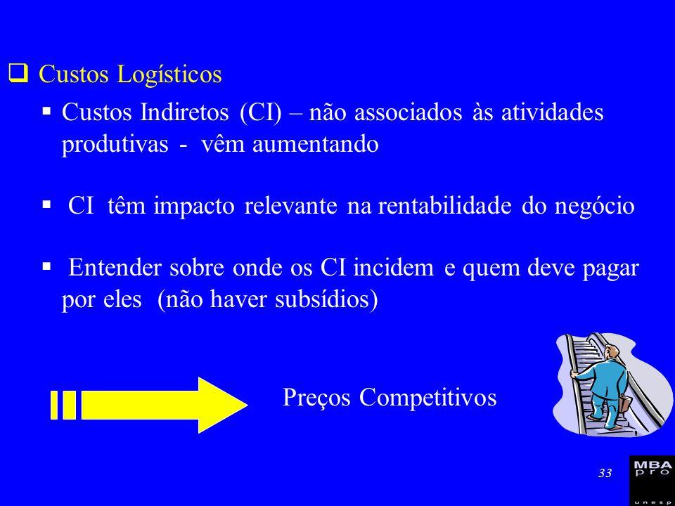 33 Custos Logísticos Custos Indiretos (CI) – não associados às atividades produtivas - vêm aumentando CI têm impacto relevante na rentabilidade do neg