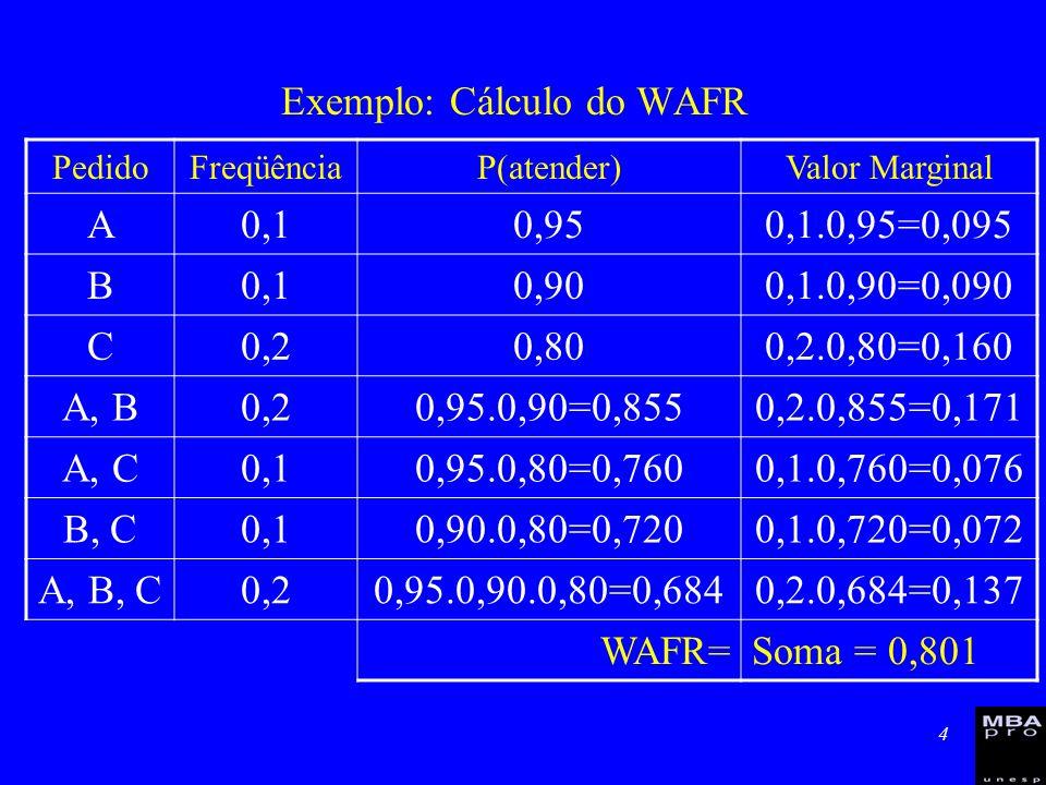 4 Exemplo: Cálculo do WAFR PedidoFreqüênciaP(atender)Valor Marginal A0,10,950,1.0,95=0,095 B0,10,900,1.0,90=0,090 C0,20,800,2.0,80=0,160 A, B0,20,95.0