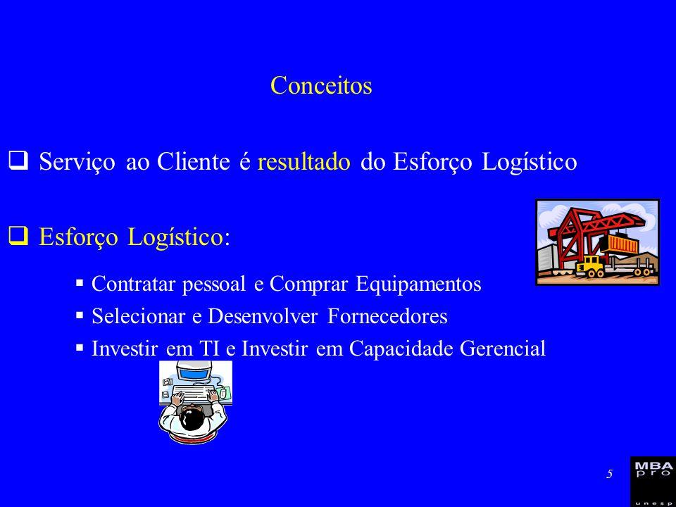 5 Conceitos Serviço ao Cliente é resultado do Esforço Logístico Esforço Logístico: Contratar pessoal e Comprar Equipamentos Selecionar e Desenvolver F