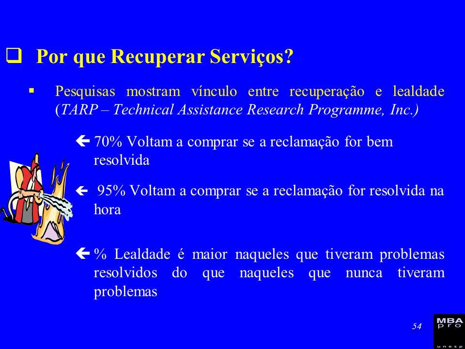 54 Por que Recuperar Serviços? Pesquisas mostram vínculo entre recuperação e lealdade (TARP – Technical Assistance Research Programme, Inc.) ç70% Volt