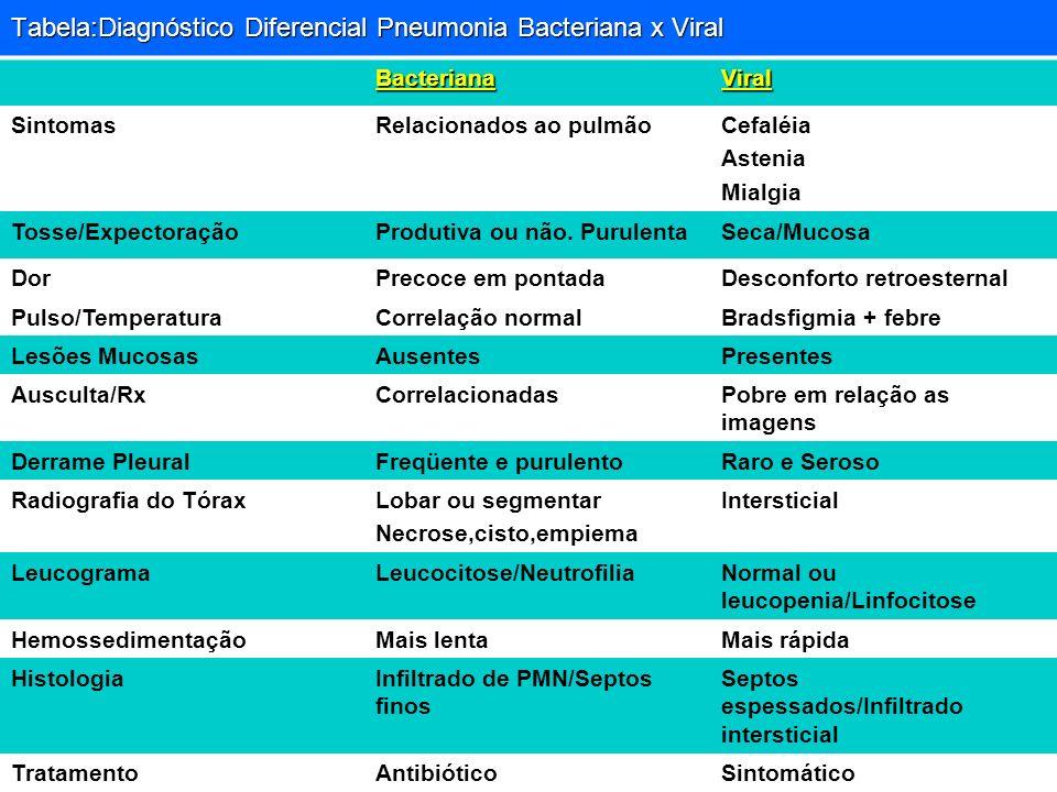 Tabela:Diagnóstico Diferencial Pneumonia Bacteriana x Viral BacterianaViral SintomasRelacionados ao pulmãoCefaléia Astenia Mialgia Tosse/ExpectoraçãoP