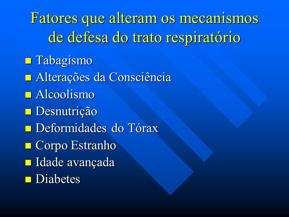 Fatores que alteram os mecanismos de defesa do trato respiratório Tabagismo Tabagismo Alterações da Consciência Alterações da Consciência Alcoolismo A