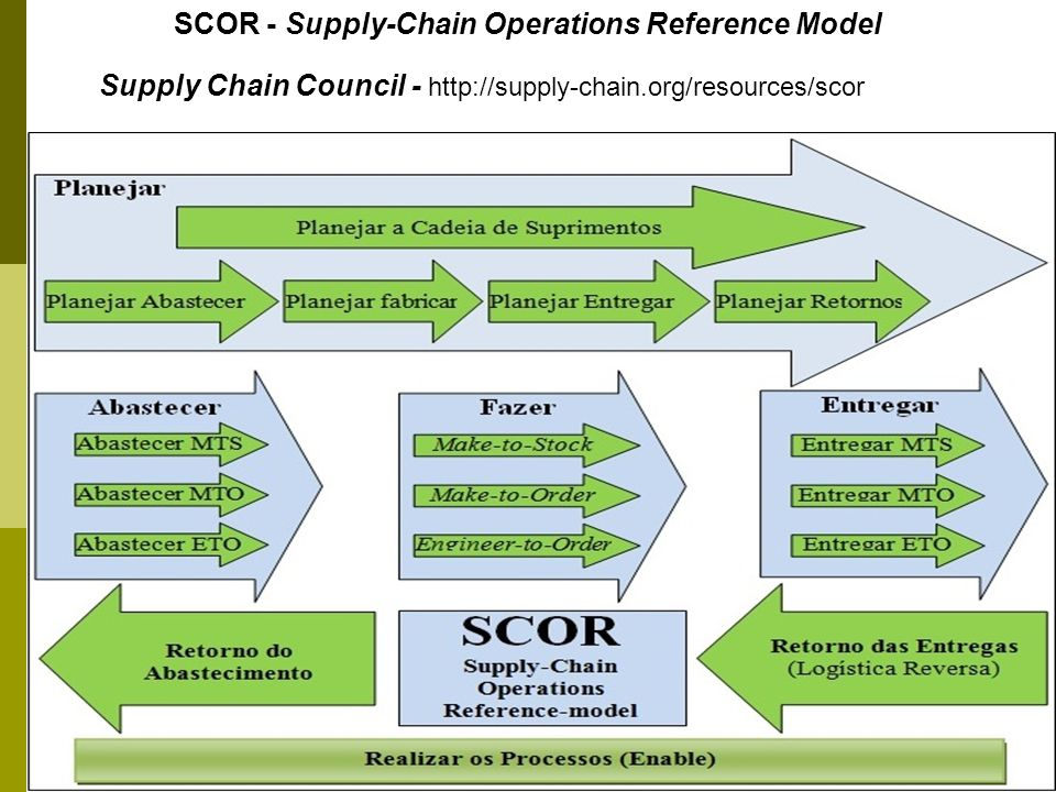 12 SCOR - Supply-Chain Operations Reference Model Supply Chain Council - http://supply-chain.org/resources/scor