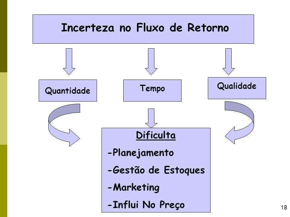 18 Incerteza no Fluxo de Retorno Quantidade Tempo Qualidade Dificulta -Planejamento -Gestão de Estoques -Marketing -Influi No Preço