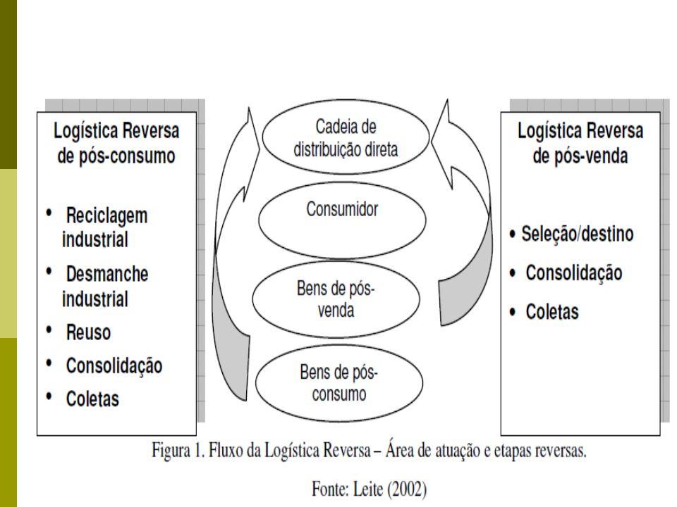 21 Logística Reversa de Pós-consumo Motivo dos Retornos Fim de Utilidade ao Primeiro Consumidor.