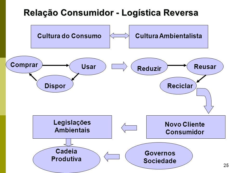 25 Relação Consumidor - Logística Reversa Cultura do ConsumoCultura Ambientalista Comprar Usar Dispor Reduzir Reusar Reciclar Novo Cliente Consumidor